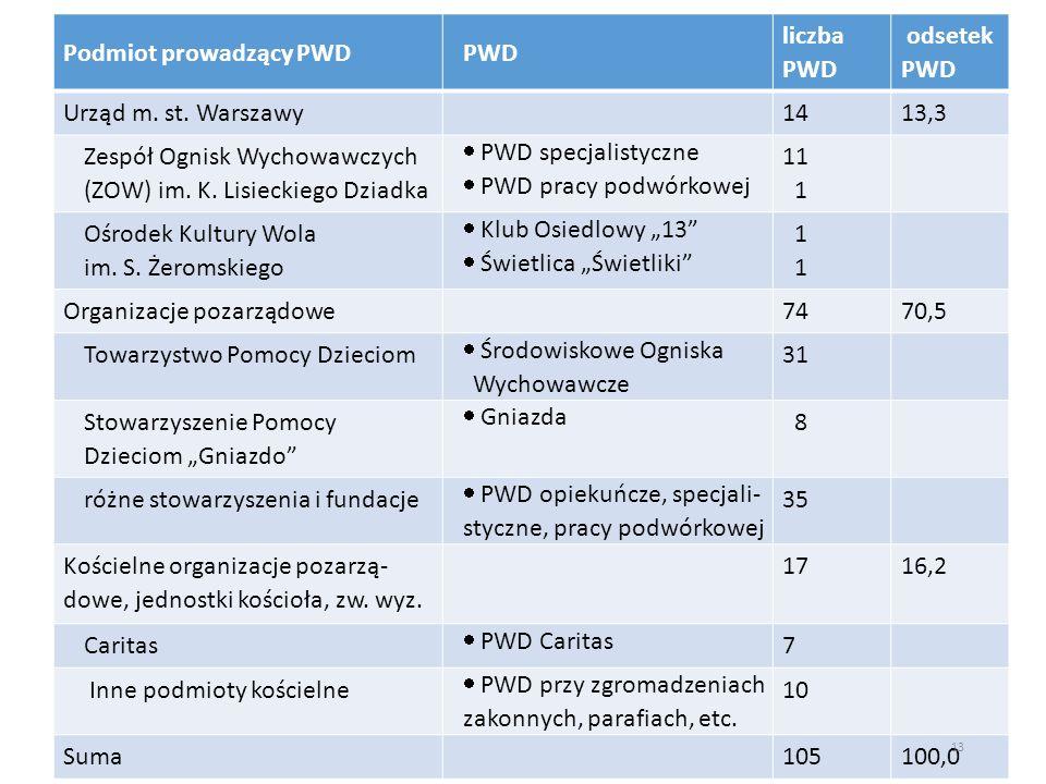 Podmiot prowadzący PWDPWD liczba PWD odsetek PWD Urząd m.