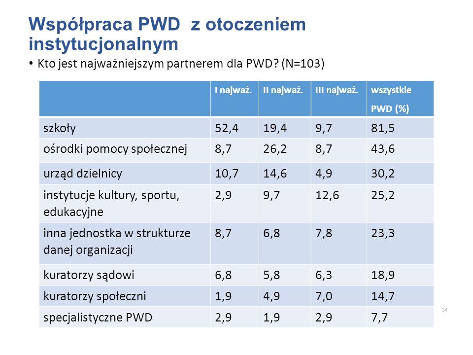 Współpraca PWD z otoczeniem instytucjonalnym Kto jest najważniejszym partnerem dla PWD? (N=103) 14 I najważ.II najważ.III najważ. wszystkie PWD (%) sz