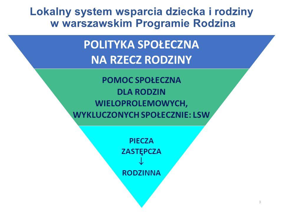 Lokalny system wsparcia dziecka i rodziny w warszawskim Programie Rodzina POLITYKA SPOŁECZNA NA RZECZ RODZINY POMOC SPOŁECZNA DLA RODZIN WIELOPROLEMOWYCH, WYKLUCZONYCH SPOŁECZNIE: LSW PIECZA ZASTĘPCZA  RODZINNA 3