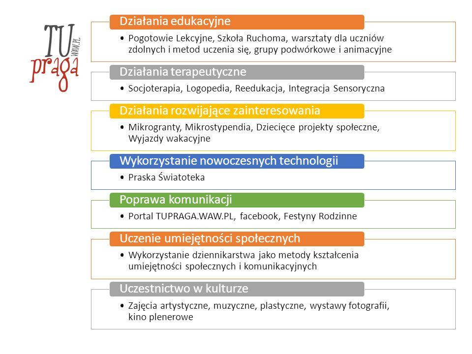 Ośrodek Pomocy Społecznej Dzielnicy Targówek Punkt Informacyjno - Konsultacyjny ds.