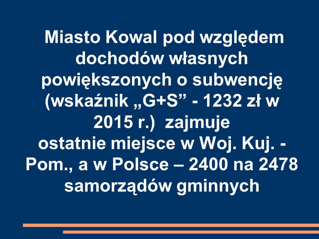 """Miasto Kowal pod względem dochodów własnych powiększonych o subwencję (wskaźnik """"G+S - 1232 zł w 2015 r.) zajmuje ostatnie miejsce w Woj."""