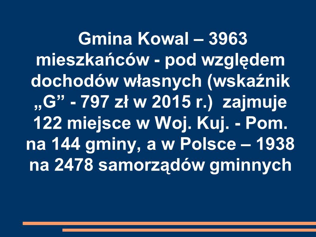 """Gmina Kowal – 3963 mieszkańców - pod względem dochodów własnych (wskaźnik """"G"""" - 797 zł w 2015 r.) zajmuje 122 miejsce w Woj. Kuj. - Pom. na 144 gminy,"""