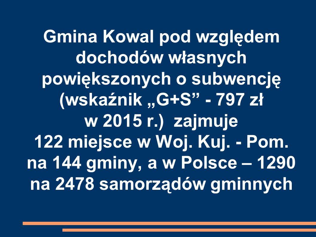 """Gmina Kowal pod względem dochodów własnych powiększonych o subwencję (wskaźnik """"G+S - 797 zł w 2015 r.) zajmuje 122 miejsce w Woj."""