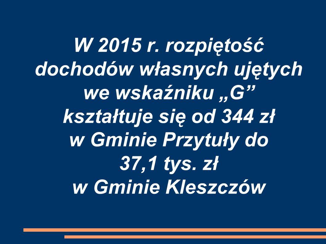 """W 2015 r. rozpiętość dochodów własnych ujętych we wskaźniku """"G"""" kształtuje się od 344 zł w Gminie Przytuły do 37,1 tys. zł w Gminie Kleszczów"""