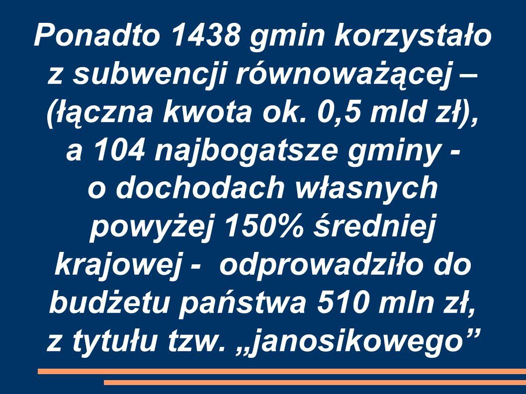 Ponadto 1438 gmin korzystało z subwencji równoważącej – (łączna kwota ok. 0,5 mld zł), a 104 najbogatsze gminy - o dochodach własnych powyżej 150% śre