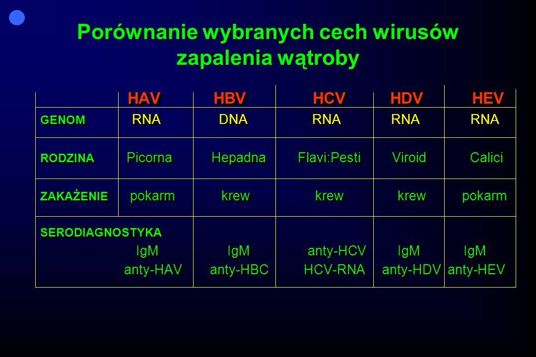 Porównanie wybranych cech wirusów zapalenia wątroby HAV HBV HCV HDV HEV GENOM RNA DNA RNA RNA RNA RODZINA Picorna Hepadna Flavi:Pesti Viroid Calici ZAKAŻENIE pokarm krew krew krew pokarm SERODIAGNOSTYKA IgM IgM anty-HCV IgM IgM IgM IgM anty-HCV IgM IgM anty-HAV anty-HBC HCV-RNA anty-HDV anty-HEV anty-HAV anty-HBC HCV-RNA anty-HDV anty-HEV HAV HBV HCV HDV HEV GENOM RNA DNA RNA RNA RNA RODZINA Picorna Hepadna Flavi:Pesti Viroid Calici ZAKAŻENIE pokarm krew krew krew pokarm SERODIAGNOSTYKA IgM IgM anty-HCV IgM IgM IgM IgM anty-HCV IgM IgM anty-HAV anty-HBC HCV-RNA anty-HDV anty-HEV anty-HAV anty-HBC HCV-RNA anty-HDV anty-HEV
