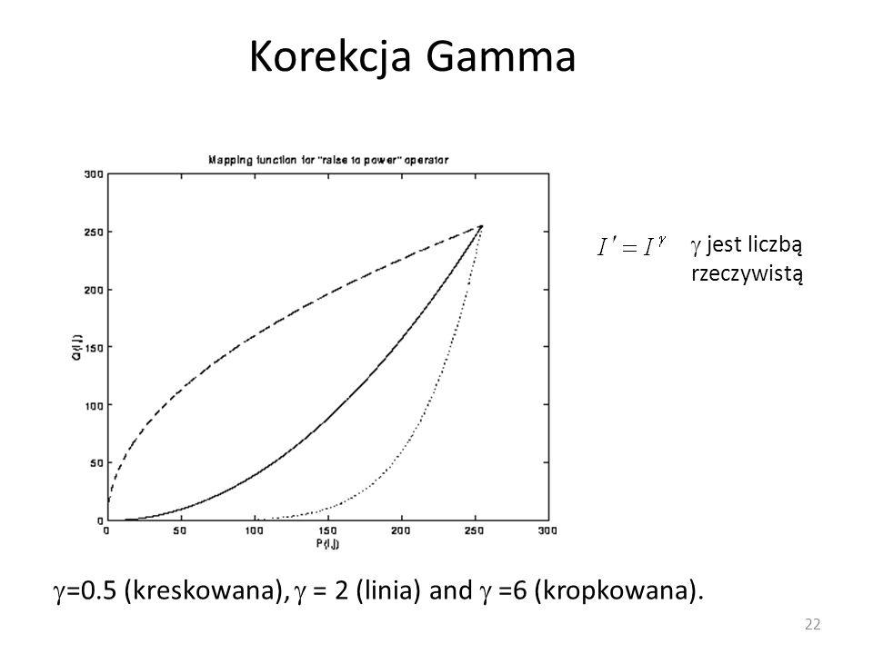 Korekcja Gamma 22  jest liczbą rzeczywistą  =0.5 (kreskowana),  = 2 (linia) and  =6 (kropkowana).