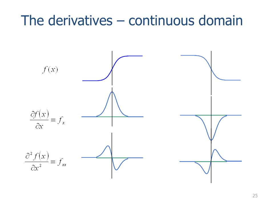 25 The derivatives – continuous domain