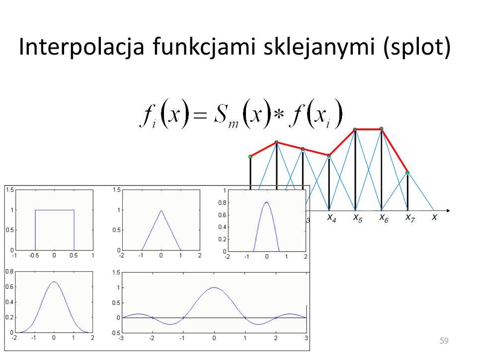Interpolacja funkcjami sklejanymi (splot) 59