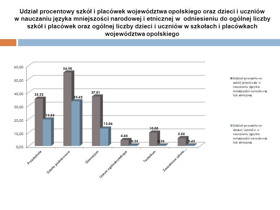 Udział procentowy szkół i placówek województwa opolskiego oraz dzieci i uczniów w nauczaniu języka mniejszości narodowej i etnicznej w odniesieniu do ogólnej liczby szkół i placówek oraz ogólnej liczby dzieci i uczniów w szkołach i placówkach województwa opolskiego