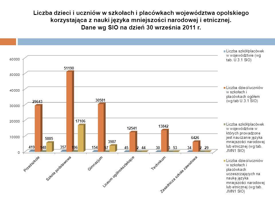 Liczba dzieci i uczniów w szkołach i placówkach województwa opolskiego korzystająca z nauki języka mniejszości narodowej i etnicznej.