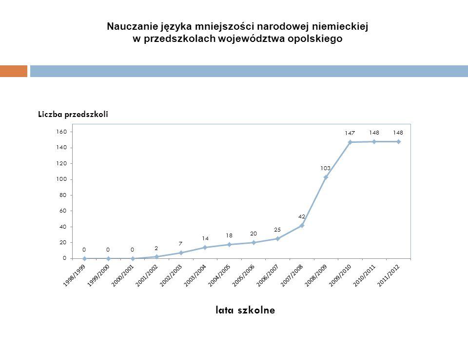 Nauczanie języka mniejszości narodowej niemieckiej w przedszkolach województwa opolskiego