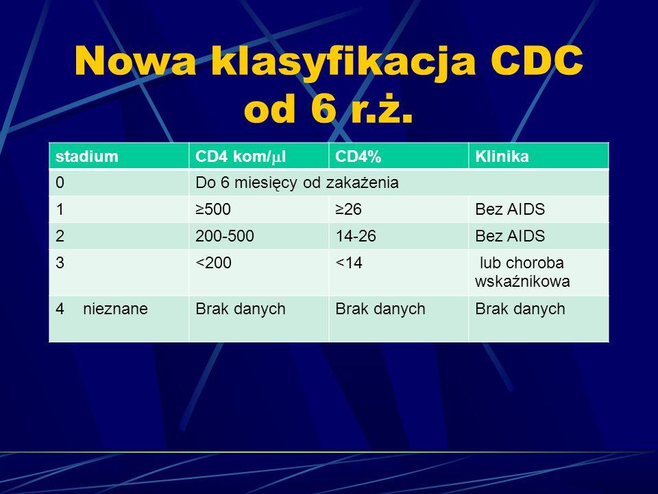 Nowa klasyfikacja CDC od 6 r.ż. stadium CD4 kom/  l CD4%Klinika 0Do 6 miesięcy od zakażenia 1≥500≥26Bez AIDS 2200-50014-26Bez AIDS 3<200<14 lub choro