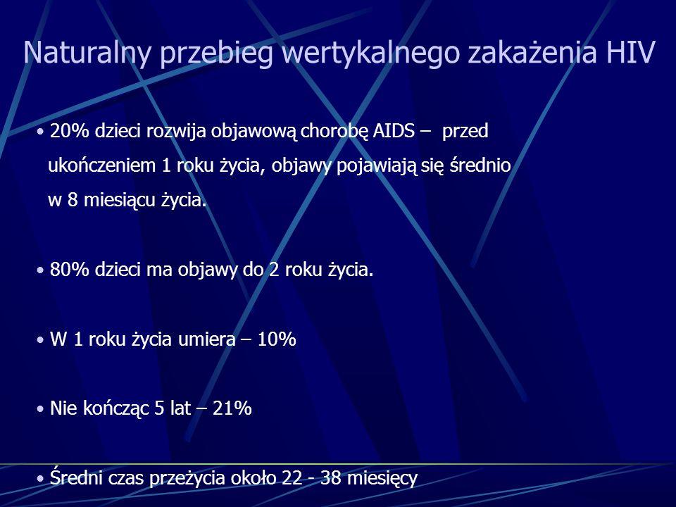Naturalny przebieg wertykalnego zakażenia HIV 20% dzieci rozwija objawową chorobę AIDS – przed ukończeniem 1 roku życia, objawy pojawiają się średnio