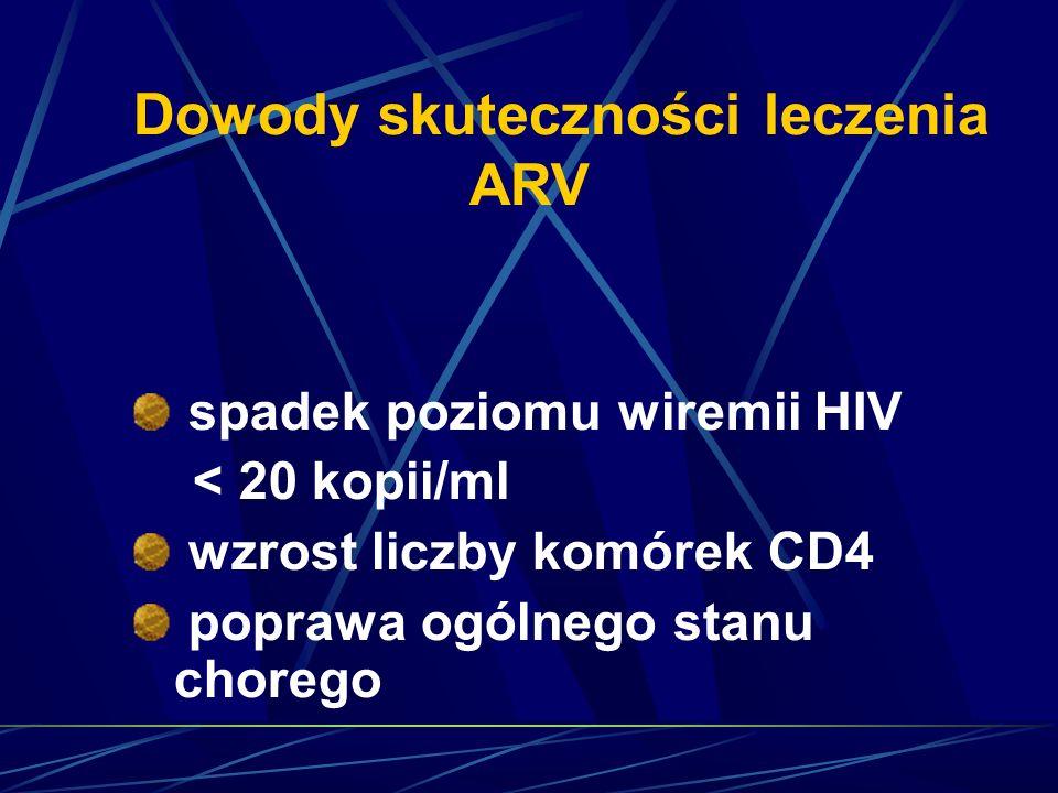 Dowody skuteczności leczenia ARV spadek poziomu wiremii HIV < 20 kopii/ml wzrost liczby komórek CD4 poprawa ogólnego stanu chorego