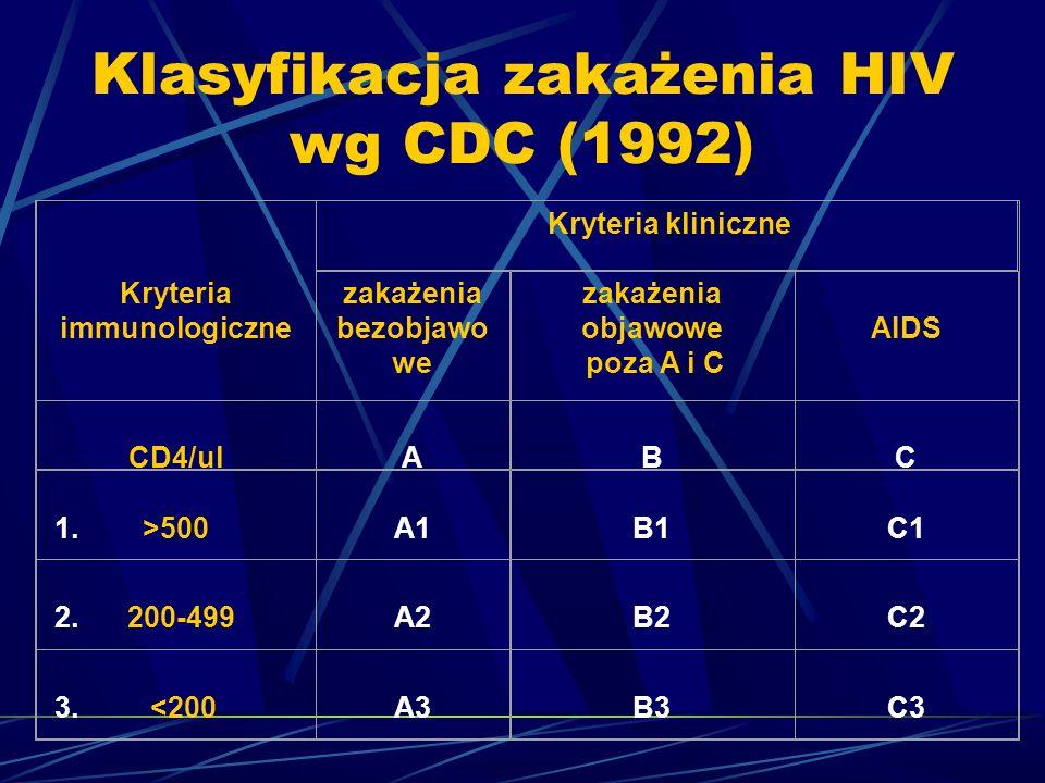 Klasyfikacja zakażenia HIV wg CDC (1992) Kryteria immunologiczne Kryteria kliniczne zakażenia bezobjawo we zakażenia objawowe poza A i C AIDS CD4/ul A