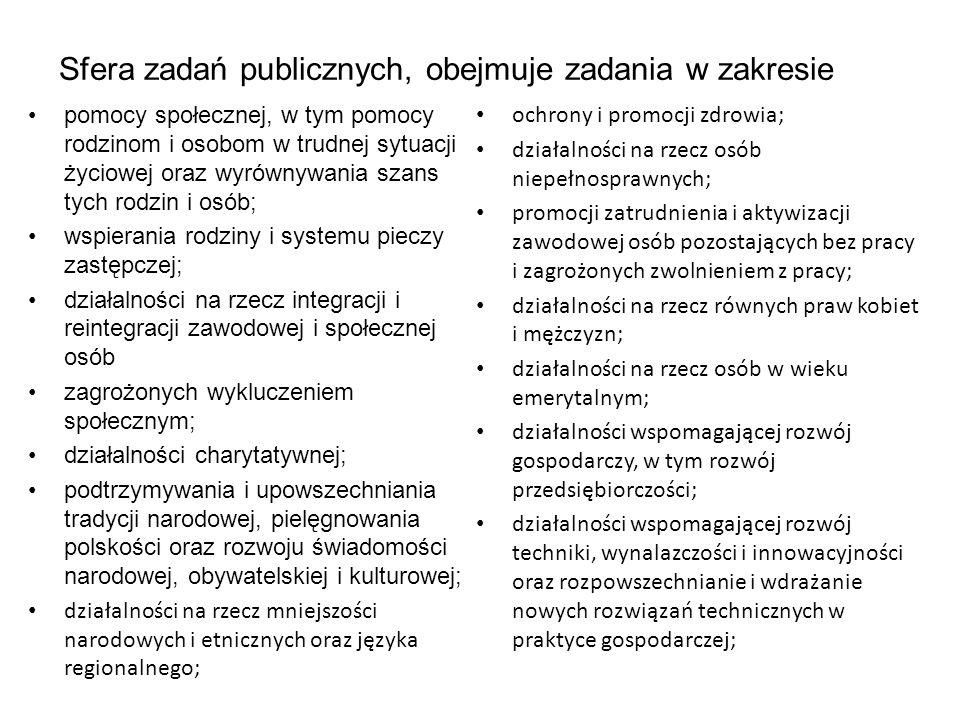 Sfera zadań publicznych, obejmuje zadania w zakresie pomocy społecznej, w tym pomocy rodzinom i osobom w trudnej sytuacji życiowej oraz wyrównywania szans tych rodzin i osób; wspierania rodziny i systemu pieczy zastępczej; działalności na rzecz integracji i reintegracji zawodowej i społecznej osób zagrożonych wykluczeniem społecznym; działalności charytatywnej; podtrzymywania i upowszechniania tradycji narodowej, pielęgnowania polskości oraz rozwoju świadomości narodowej, obywatelskiej i kulturowej; działalności na rzecz mniejszości narodowych i etnicznych oraz języka regionalnego; ochrony i promocji zdrowia; działalności na rzecz osób niepełnosprawnych; promocji zatrudnienia i aktywizacji zawodowej osób pozostających bez pracy i zagrożonych zwolnieniem z pracy; działalności na rzecz równych praw kobiet i mężczyzn; działalności na rzecz osób w wieku emerytalnym; działalności wspomagającej rozwój gospodarczy, w tym rozwój przedsiębiorczości; działalności wspomagającej rozwój techniki, wynalazczości i innowacyjności oraz rozpowszechnianie i wdrażanie nowych rozwiązań technicznych w praktyce gospodarczej;