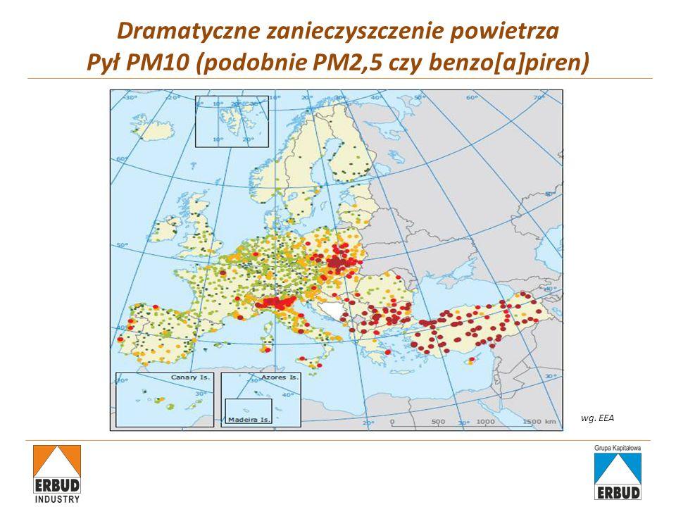 6 na 10 najbardziej zanieczyszczonych miast w Europie to polskie miasta Czyste powietrze Niska emisja = 2500 papierosów na osobę rocznie Rozwiązanie: więcej sieci cieplnej Kraków – najpiękniejsze miasto w Polsce?