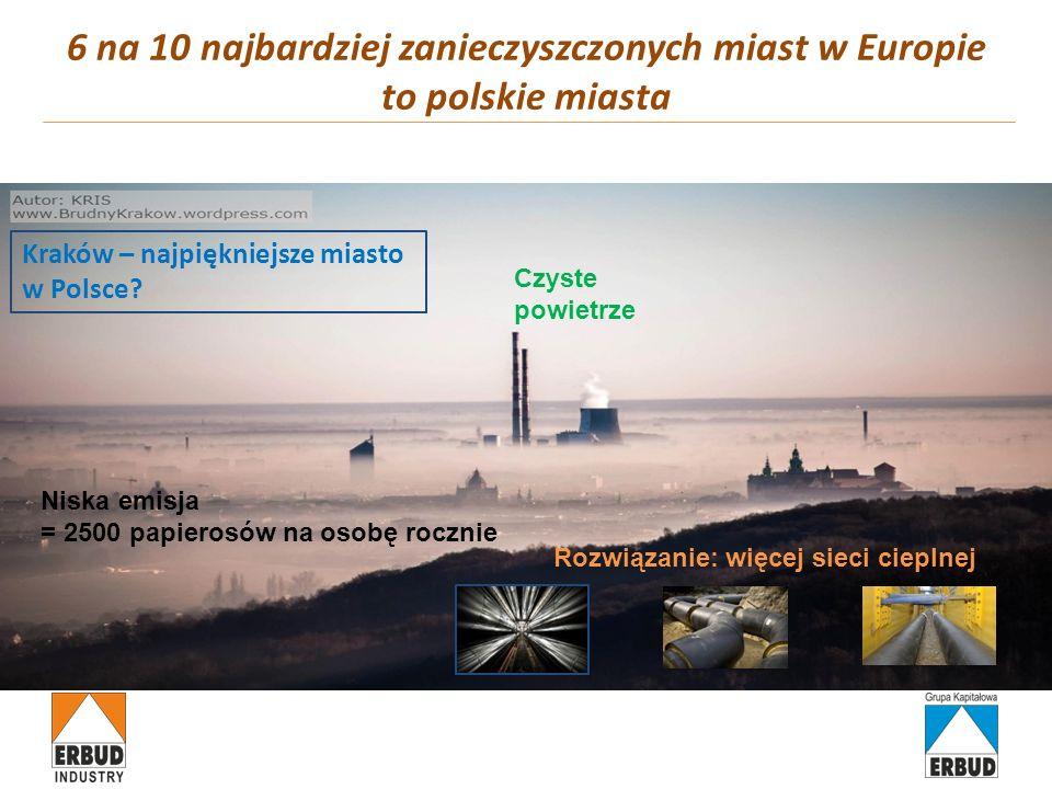 6 na 10 najbardziej zanieczyszczonych miast w Europie to polskie miasta Czyste powietrze Niska emisja = 2500 papierosów na osobę rocznie Rozwiązanie: