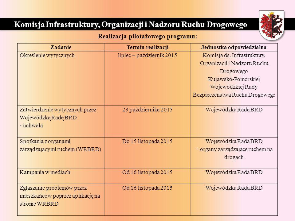 ZARZĄD DRÓG WOJEWÓDZKICH W BYDGOSZCZY ZadanieTermin realizacjiJednostka odpowiedzialna Określenie wytycznych lipiec – październik 2015 Komisja ds.
