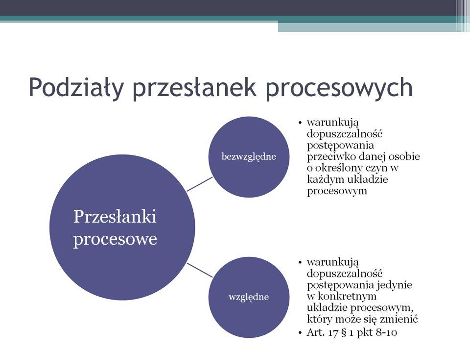 Podziały przesłanek procesowych Przesłanki procesowe