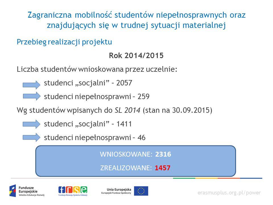 """erasmusplus.org.pl/power Zagraniczna mobilność studentów niepełnosprawnych oraz znajdujących się w trudnej sytuacji materialnej Przebieg realizacji projektu Rok 2014/2015 Liczba studentów wnioskowana przez uczelnie: studenci """"socjalni – 2057 studenci niepełnosprawni – 259 Wg studentów wpisanych do SL 2014 (stan na 30.09.2015) studenci """"socjalni – 1411 studenci niepełnosprawni – 46 WNIOSKOWANE: 2316 ZREALIZOWANE: 1457"""
