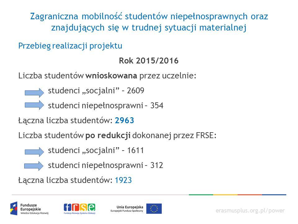 """erasmusplus.org.pl/power Zagraniczna mobilność studentów niepełnosprawnych oraz znajdujących się w trudnej sytuacji materialnej Przebieg realizacji projektu Rok 2015/2016 Wg studentów wpisanych do SL 2014 (stan na 30.09.2015) studenci """"socjalni – 693 studenci niepełnosprawni – 43 WNIOSKOWANE: 2963 ZREALIZOWANE: 736"""