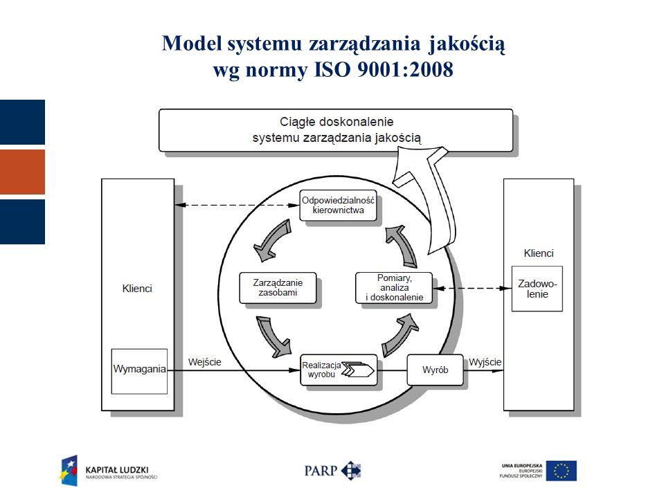 Model systemu zarządzania jakością wg normy ISO 9001:2008