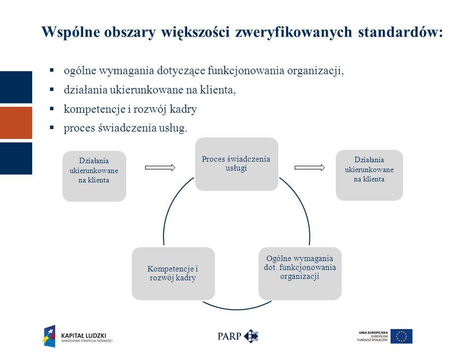 Wspólne obszary większości zweryfikowanych standardów:  ogólne wymagania dotyczące funkcjonowania organizacji,  działania ukierunkowane na klienta,