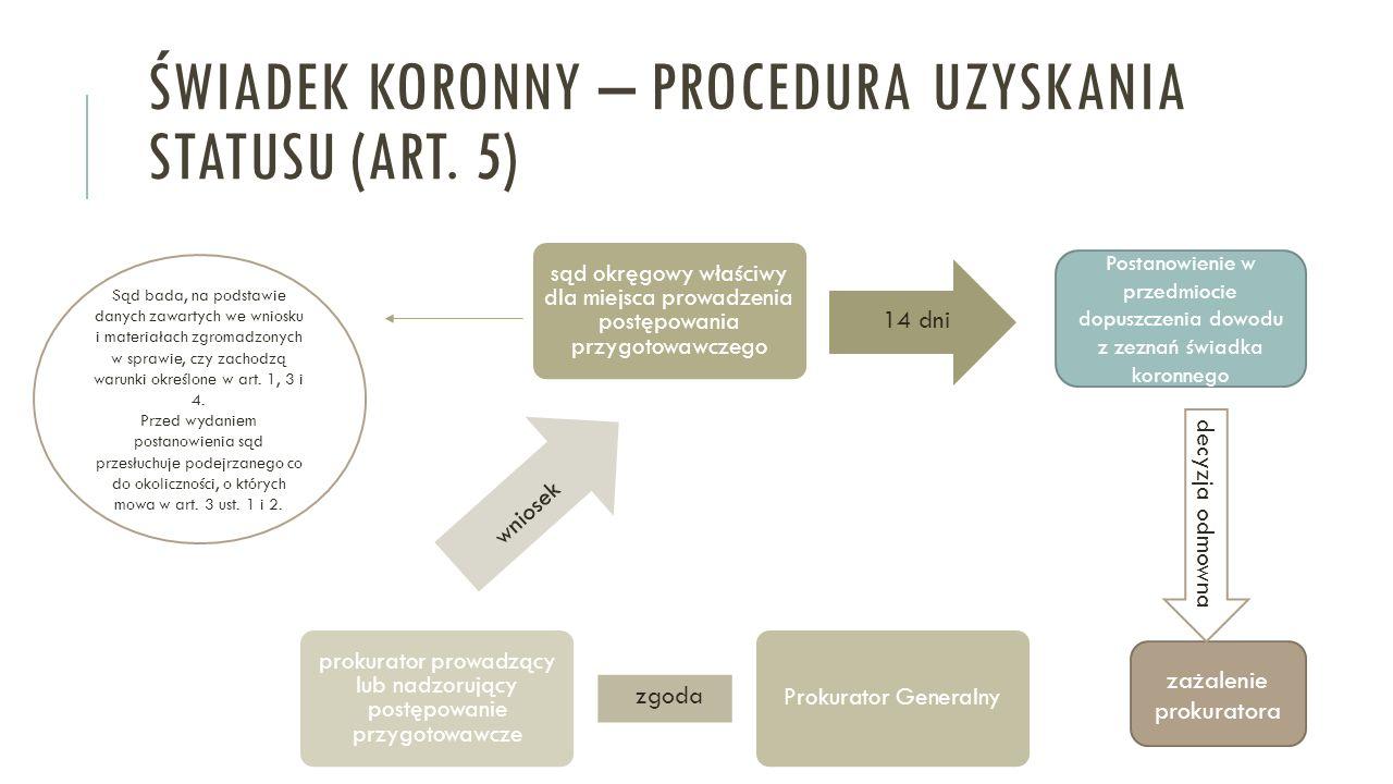 ŚWIADEK KORONNY – PROCEDURA UZYSKANIA STATUSU (ART. 5) sąd okręgowy właściwy dla miejsca prowadzenia postępowania przygotowawczego Prokurator Generaln
