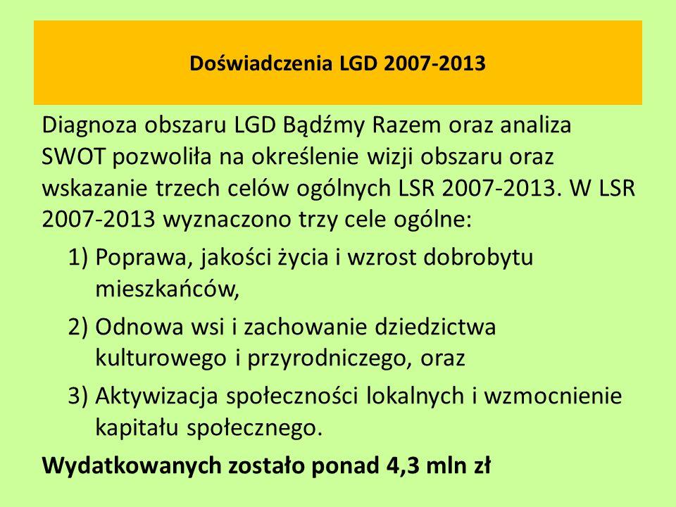 Doświadczenia LGD 2007-2013 Diagnoza obszaru LGD Bądźmy Razem oraz analiza SWOT pozwoliła na określenie wizji obszaru oraz wskazanie trzech celów ogól