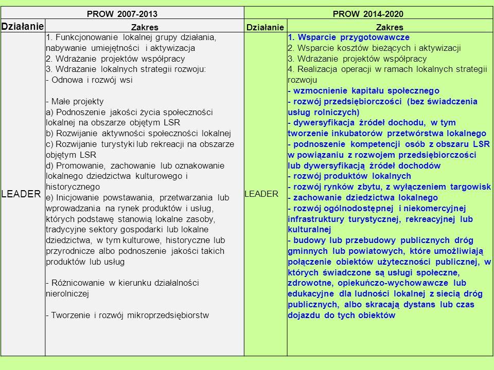 PROW 2007-2013PROW 2014-2020 Działanie ZakresDziałanieZakres LEADER 1. Funkcjonowanie lokalnej grupy działania, nabywanie umiejętności i aktywizacja 2