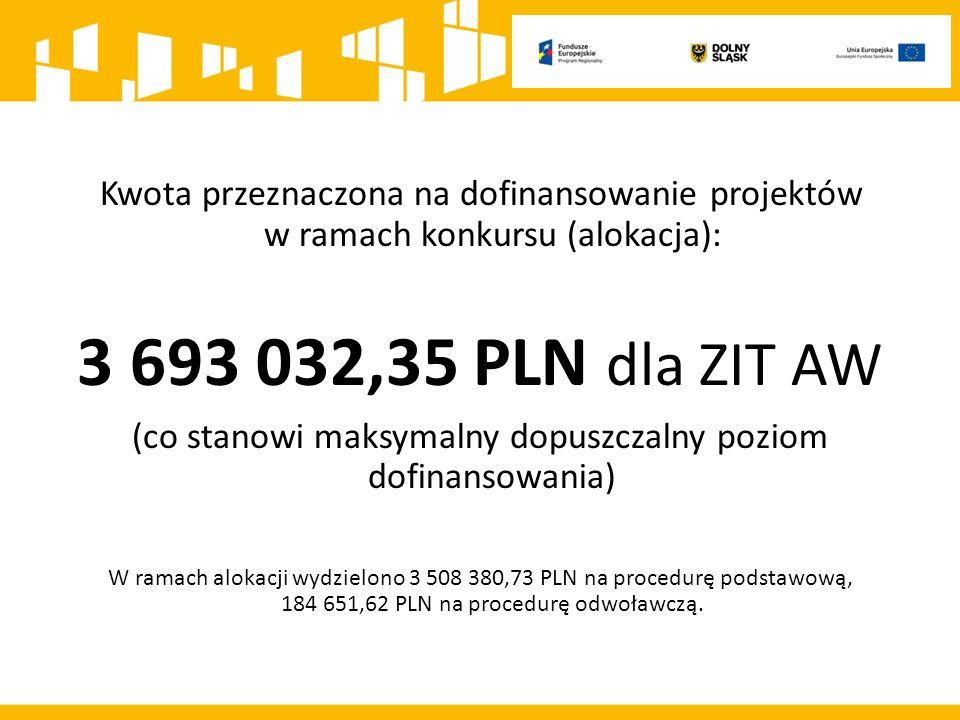 Kwota przeznaczona na dofinansowanie projektów w ramach konkursu (alokacja): 3 693 032,35 PLN dla ZIT AW (co stanowi maksymalny dopuszczalny poziom dofinansowania) W ramach alokacji wydzielono 3 508 380,73 PLN na procedurę podstawową, 184 651,62 PLN na procedurę odwoławczą.