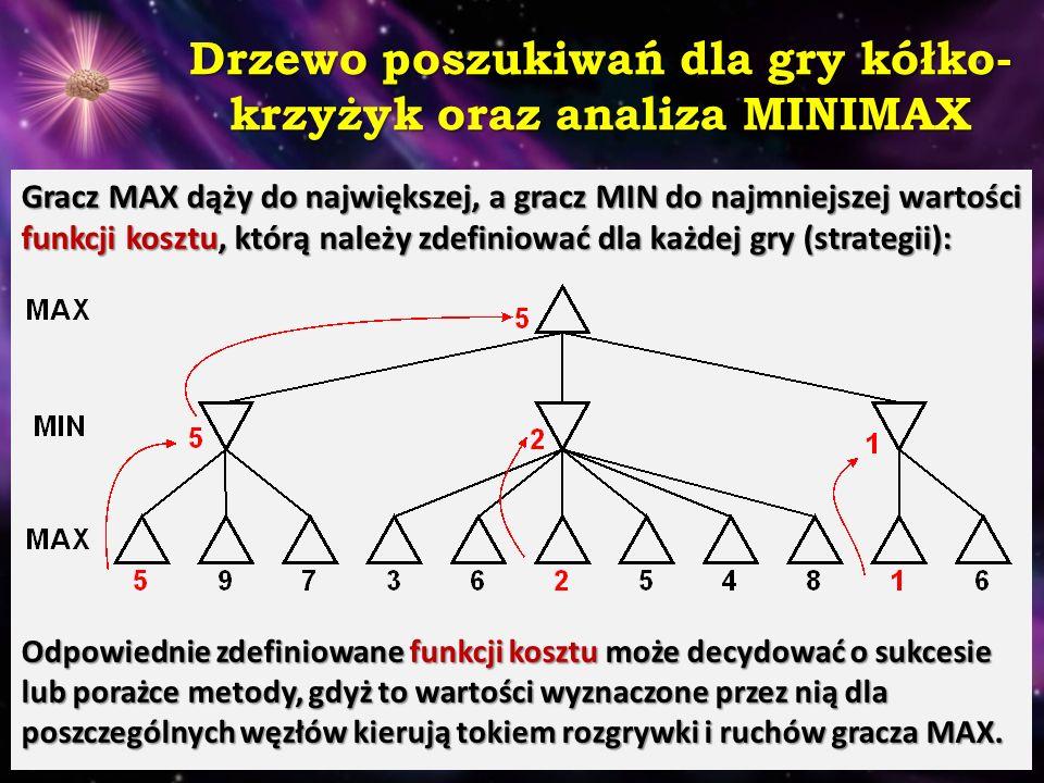 Drzewo poszukiwań dla gry kółko- krzyżyk oraz analiza MINIMAX Gracz MAX dąży do największej, a gracz MIN do najmniejszej wartości funkcji kosztu, któr