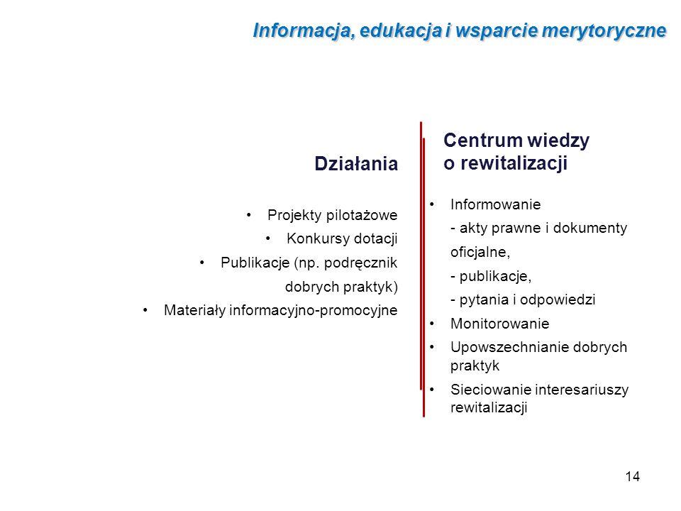Centrum wiedzy o rewitalizacji Informowanie - akty prawne i dokumenty oficjalne, - publikacje, - pytania i odpowiedzi Monitorowanie Upowszechnianie do