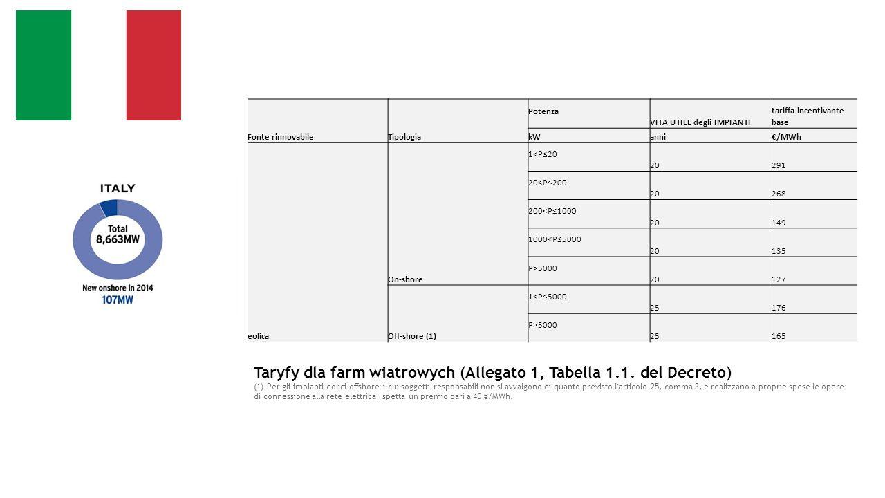 Fonte rinnovabileTipologia Potenza VITA UTILE degli IMPIANTI tariffa incentivante base kWanni€/MWh eolica On-shore 1<P≤20 20291 20<P≤200 20268 200<P≤1000 20149 1000<P≤5000 20135 P>5000 20127 Off-shore (1) 1<P≤5000 25176 P>5000 25165 Taryfy dla farm wiatrowych (Allegato 1, Tabella 1.1.