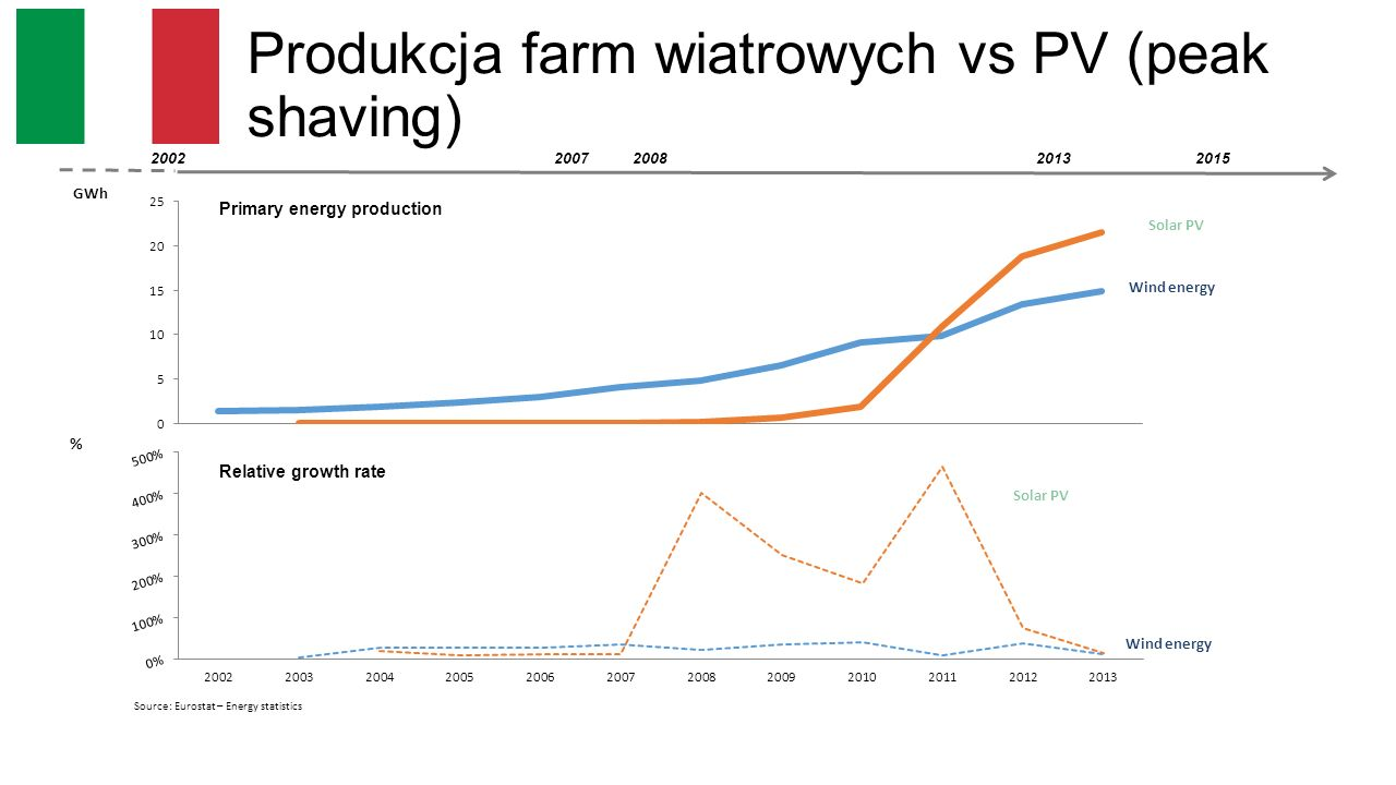 Produkcja farm wiatrowych vs PV (peak shaving) 20022008201320152007 GWh % Source: Eurostat – Energy statistics Solar PV Wind energy Solar PV Wind energy
