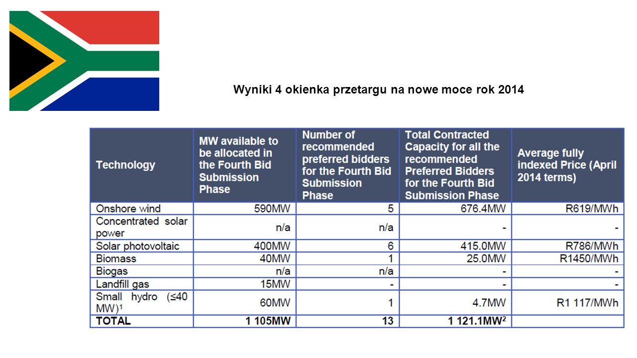 Wyniki 4 okienka przetargu na nowe moce rok 2014