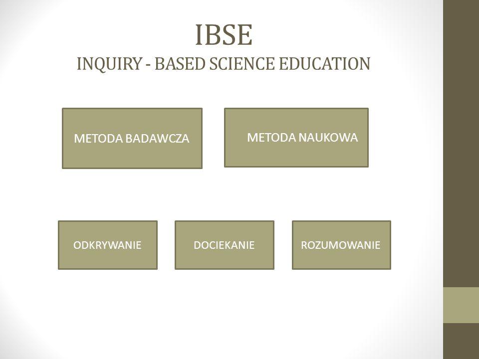 ELEMENTY IBSE W GIMNAZJUM Program nauczania (Rozporządzenie MEN 23 grudnia 2008r.) …do najważniejszych umiejętności należy umiejętność pracy zespołowej uczeń planuje, przeprowadza i dokumentuje obserwacje i proste doświadczenia biologiczne; określa warunki doświadczenia, rozróżnia próbę kontrolną i badawczą, formułuje wnioski; przeprowadza obserwacje mikroskopowe preparatów świeżych i trwałych; podstawa programowa zawiera listę zalecanych doświadczeń i obserwacji biologicznych, chemicznych i fizycznych; na zajęciach (biologii) uczeń powinien mieć szanse obserwowania, badania, dociekania, odkrywania praw i zależności, osiągania satysfakcji i radości z samodzielnego zdobywania wiedzy;