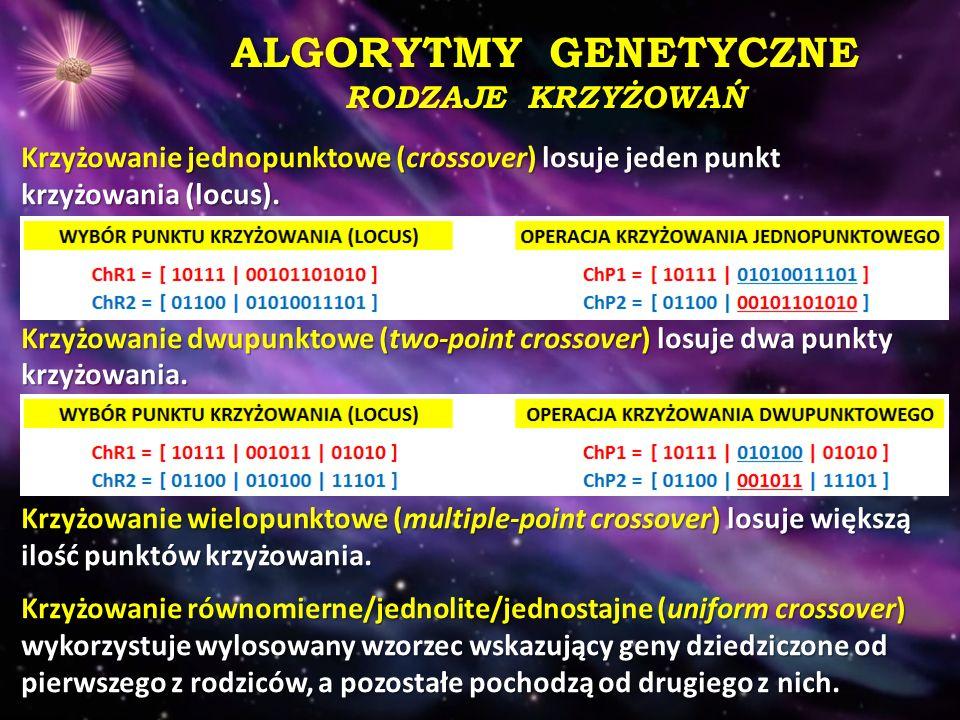ALGORYTMY GENETYCZNE RODZAJE KRZYŻOWAŃ Krzyżowanie jednopunktowe (crossover) losuje jeden punkt krzyżowania (locus). Krzyżowanie dwupunktowe (two-poin