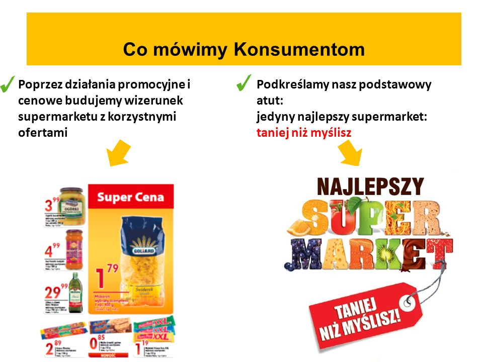 Poprzez działania promocyjne i cenowe budujemy wizerunek supermarketu z korzystnymi ofertami Podkreślamy nasz podstawowy atut: jedyny najlepszy supermarket: taniej niż myślisz Co mówimy Konsumentom
