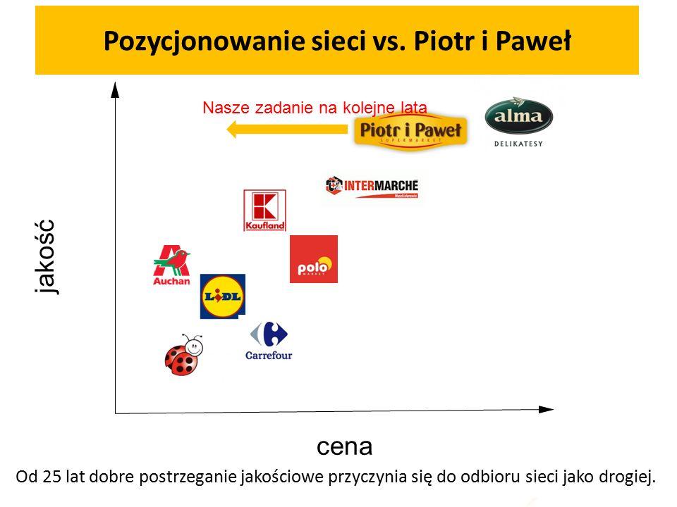 jakość cena Pozycjonowanie sieci vs.Piotr i Paweł cena Od 25 lat dobre postrzeganie jakościowe przyczynia się do odbioru sieci jako drogiej.