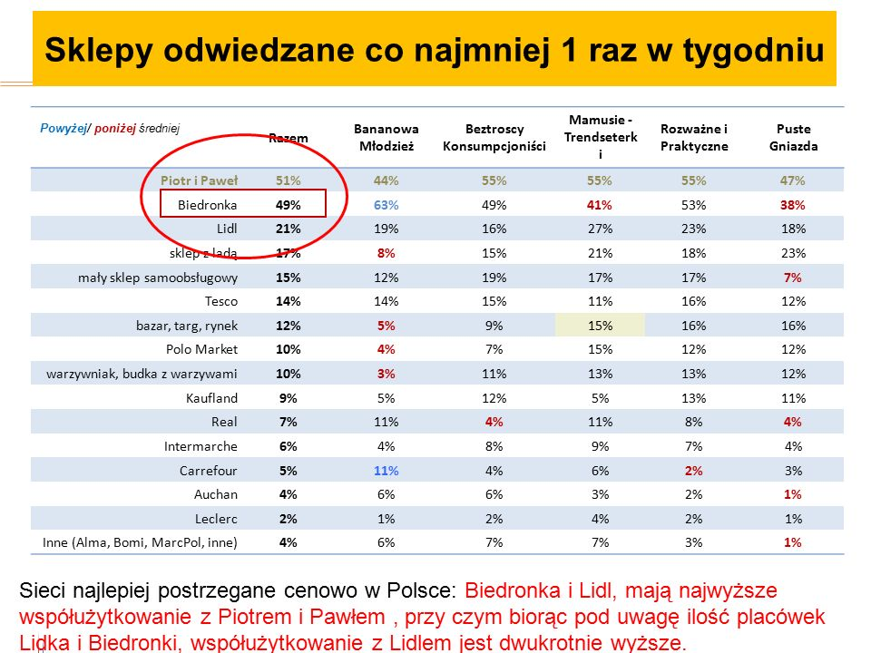 9 Powyżej/ poniżej średniej Razem Bananowa Młodzież Beztroscy Konsumpcjoniści Mamusie - Trendseterk i Rozważne i Praktyczne Puste Gniazda Piotr i Paweł51%44%55% 47% Biedronka49%63%49%41%53%38% Lidl21%19%16%27%23%18% sklep z ladą17%8%15%21%18%23% mały sklep samoobsługowy15%12%19%17% 7% Tesco14% 15%11%16%12% bazar, targ, rynek12%5%9%15%16% Polo Market10%4%7%15%12% warzywniak, budka z warzywami10%3%11%13% 12% Kaufland9%5%12%5%13%11% Real7%11%4%11%8%4% Intermarche6%4%8%9%7%4% Carrefour5%11%4%6%2%3% Auchan4%6% 3%2%1% Leclerc2%1%2%4%2%1% Inne (Alma, Bomi, MarcPol, inne)4%6%7% 3%1% Sieci najlepiej postrzegane cenowo w Polsce: Biedronka i Lidl, mają najwyższe współużytkowanie z Piotrem i Pawłem, przy czym biorąc pod uwagę ilość placówek Lidka i Biedronki, współużytkowanie z Lidlem jest dwukrotnie wyższe.
