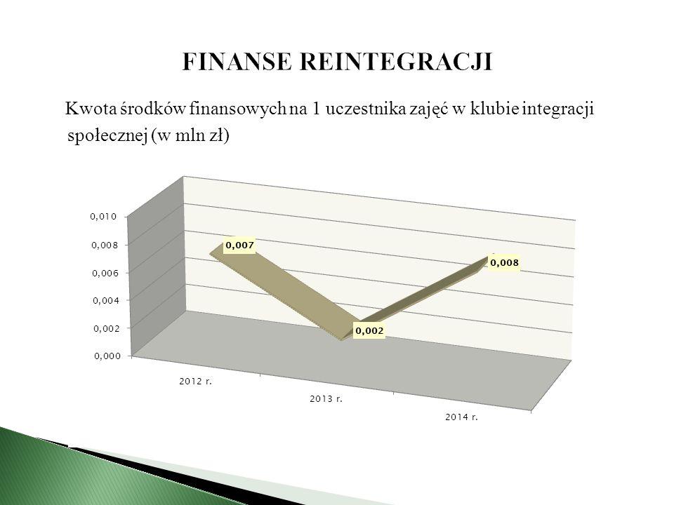 Kwota środków finansowych na 1 uczestnika zajęć w klubie integracji społecznej (w mln zł)