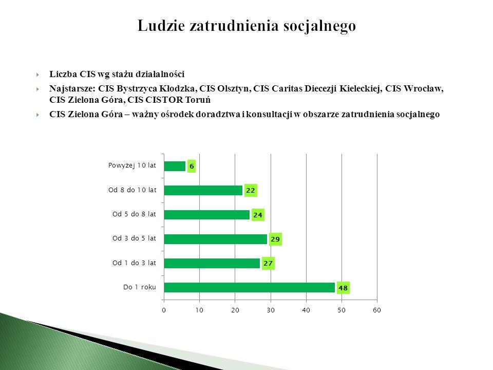  Liczba CIS wg stażu działalności  Najstarsze: CIS Bystrzyca Kłodzka, CIS Olsztyn, CIS Caritas Diecezji Kieleckiej, CIS Wrocław, CIS Zielona Góra, CIS CISTOR Toruń  CIS Zielona Góra – ważny ośrodek doradztwa i konsultacji w obszarze zatrudnienia socjalnego