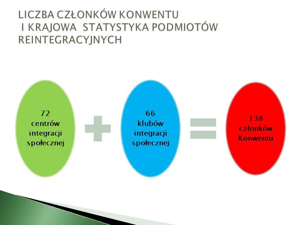 72 centrów integracji społecznej 66 klubów integracji społecznej 138 członków Konwentu