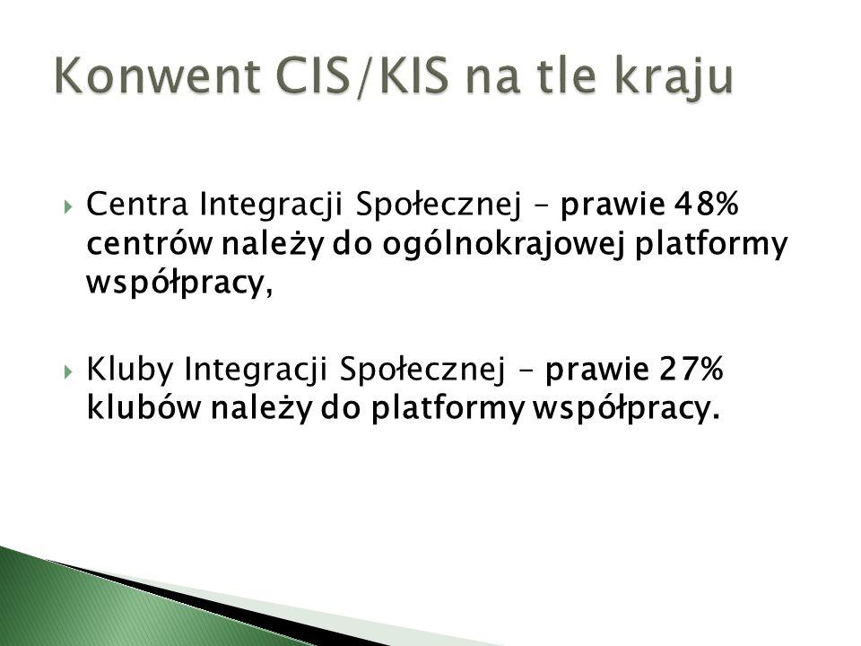  Centra Integracji Społecznej – prawie 48% centrów należy do ogólnokrajowej platformy współpracy,  Kluby Integracji Społecznej – prawie 27% klubów należy do platformy współpracy.
