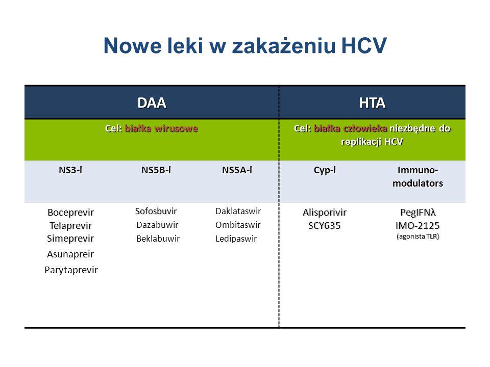 Nowe leki w zakażeniu HCV DAAHTA Cel: białka wirusowe Cel: białka człowieka niezbędne do replikacji HCV NS3-iNS5B-i NS5A-i Cyp-i Immuno- modulators BoceprevirTelaprevirSimeprevir Asunapreir ParytaprevirSofosbuvir Dazabuwir Beklabuwir Daklataswir Ombitaswir LedipaswirAlisporivirSCY635 PegIFNλ IMO-2125 (agonista TLR)