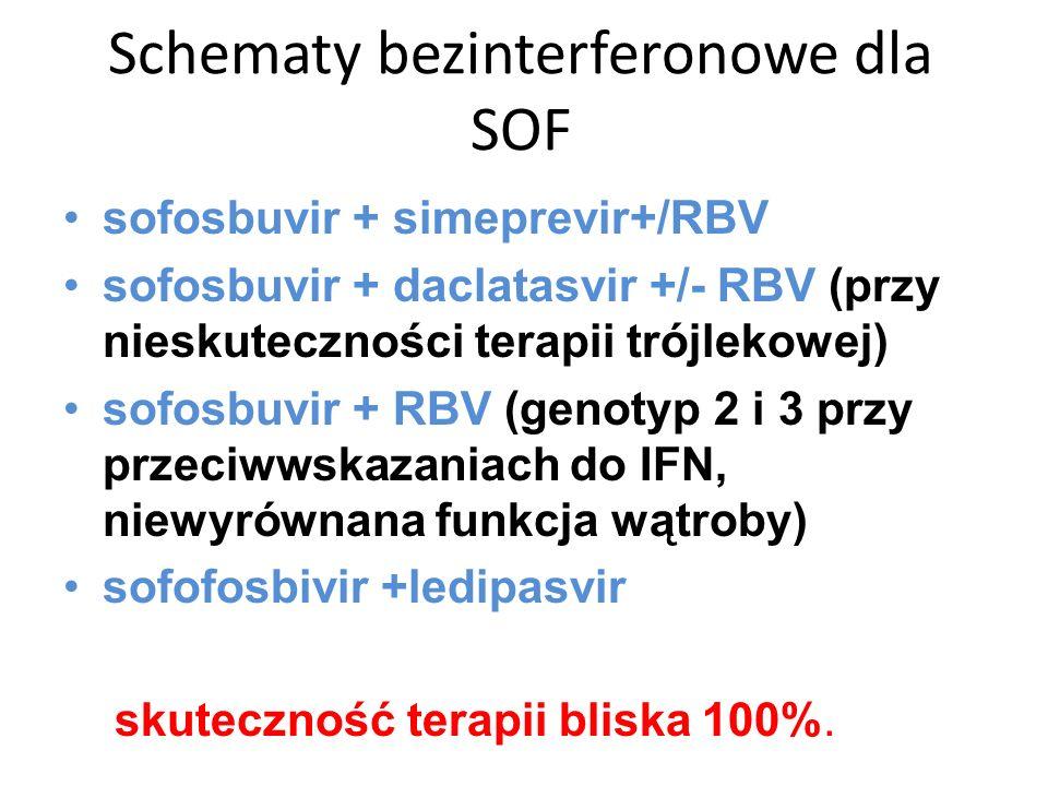 Schematy bezinterferonowe dla SOF sofosbuvir + simeprevir+/RBV sofosbuvir + daclatasvir +/- RBV (przy nieskuteczności terapii trójlekowej) sofosbuvir + RBV (genotyp 2 i 3 przy przeciwwskazaniach do IFN, niewyrównana funkcja wątroby) sofofosbivir +ledipasvir skuteczność terapii bliska 100%.