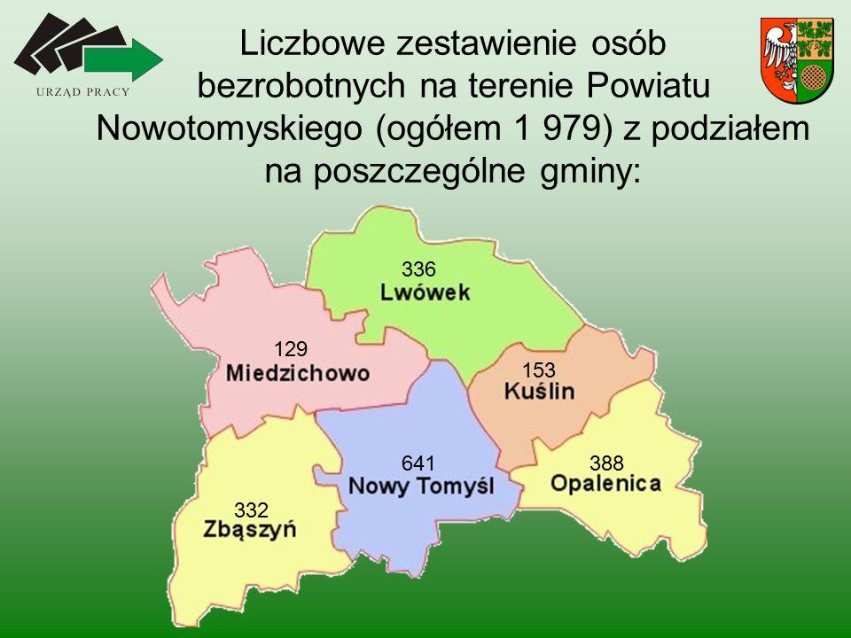 Liczbowe zestawienie osób bezrobotnych na terenie Powiatu Nowotomyskiego (ogółem 1 979) z podziałem na poszczególne gminy: 129 336 641 332 388 153